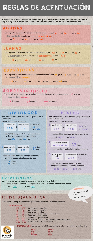 https://lenguajeyotrasluces.files.wordpress.com/2013/11/acentuacion-en-espanol.jpeg
