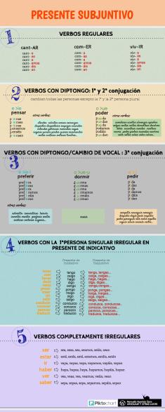 presente de subjuntivo verbos regulares e irregulares