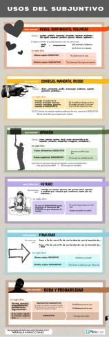resumen usos subjuntivo