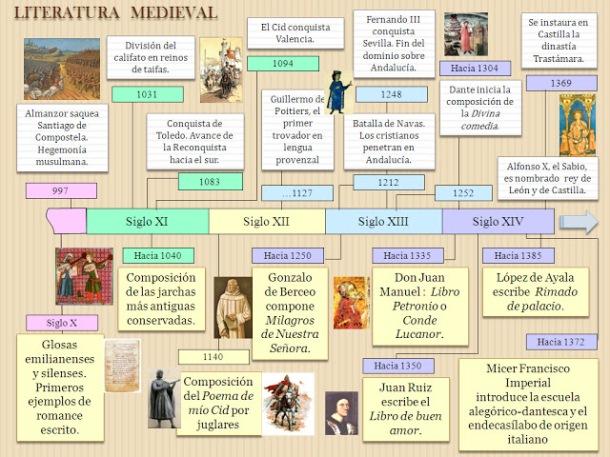esquema-literatura-medieval.
