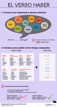 infografia-verbo-haber. Impersonal y auxiliar. ELE