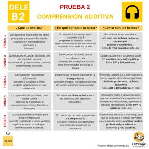DELE B2: comprensión auditiva. Modelos de examen yconsejos