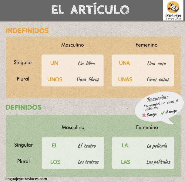 El artículo en español. Artículos definidos e indefinidos