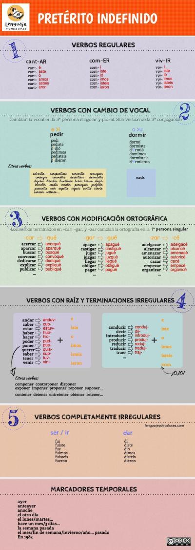 Pretérito indefinido en español. Infografía ELE