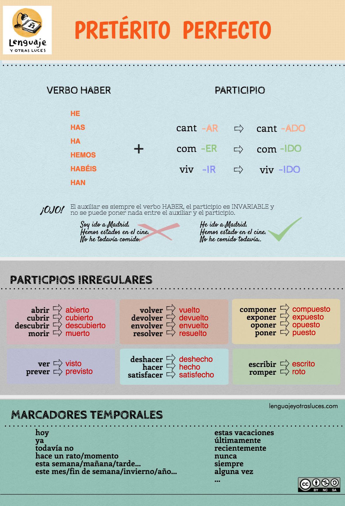 https://lenguajeyotrasluces.files.wordpress.com/2016/10/preterito-perfecto-infografia.jpeg