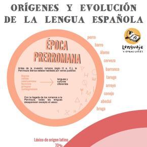 Origen y evolución de la lenguaespañola